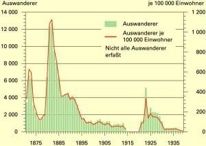 Auswanderung nach Übersee aus der Provinz Schleswig-Holstein zwischen 1871 und 1939