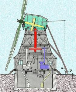 Nur noch die (grüne) Kappe der Holländermühle dreht. Das (gelbe) Kammrad kann über den gesamten Drehkreis seine Kraft auf die fest im Achtkant stehende (rote) Königswelle abgeben. An ihr großes Stirnrad lassen sich bis zu fünf von oben betriebene Mahlgänge(z.B. blau) einkuppeln. Mehl, Schrot oder Grütze werden im darunter liegenden Absackboden gesammelt (gelb).