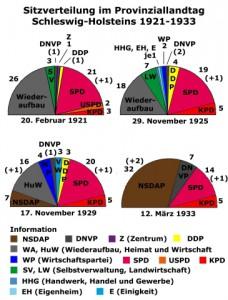 Die Sitzverteilung im Provinziallandtag von Schleswig-Holstein von 1921 bis 1933. Um die Grafik besser zu sehen, kann sie durch Anklicken vergrößert werden.