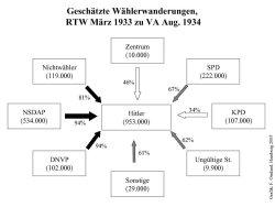 Die Grafik zeigt die Wählerwanderung zwischen der Reichstagswahl im März 1933 und der Abstimmung über die Nachfolge Hindenburgs August 1934