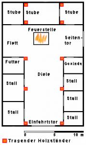 Nur die drei Stuben des Hallenhauses sind geschlossene Räume, das tägliche Leben spielt sich unter dem offenen Reetdach ab